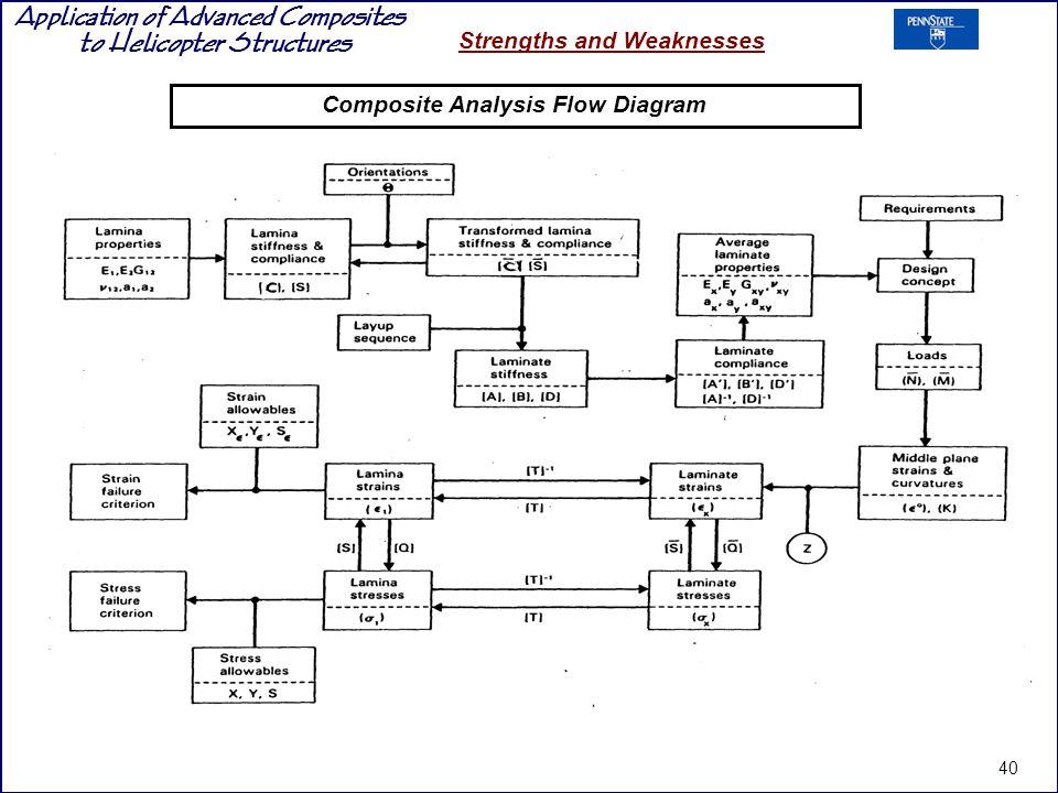 Composite Analysis Flow Diagram