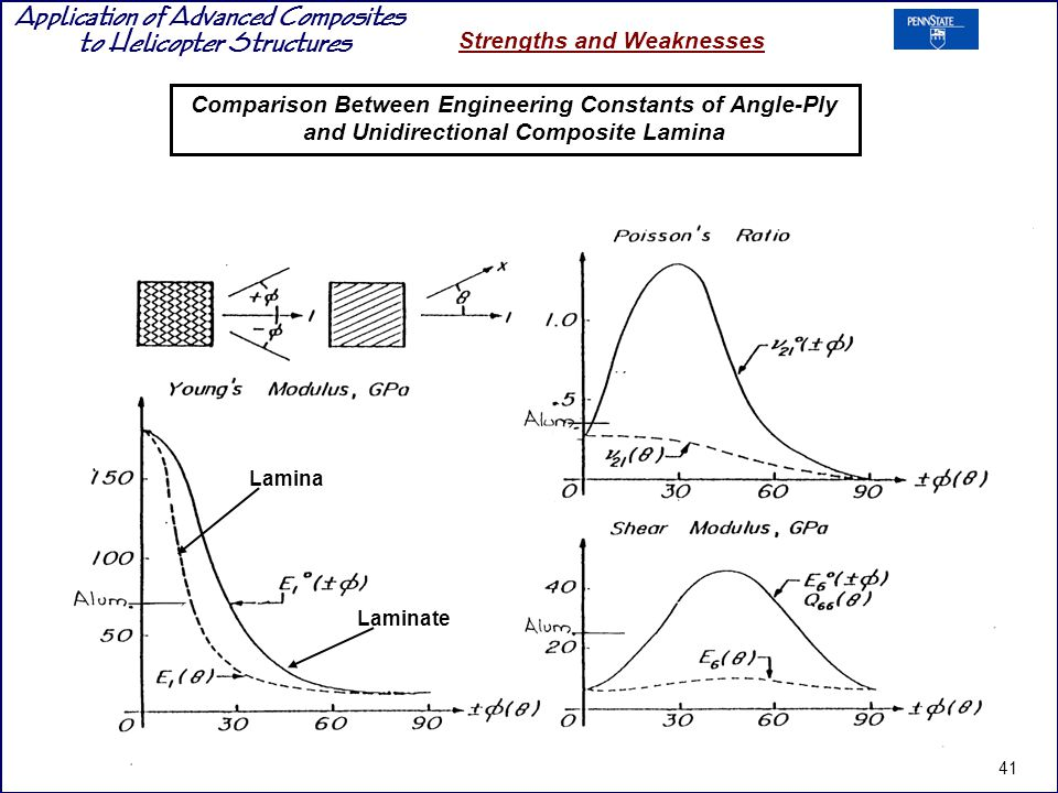 Comparison Between Engineering Constants of Angle-Ply and Unidirectional Composite Lamina