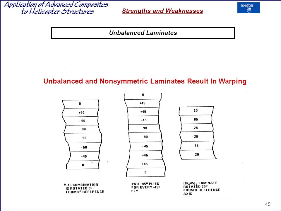 Unbalanced and Nonsymmetric Laminates Result In Warping