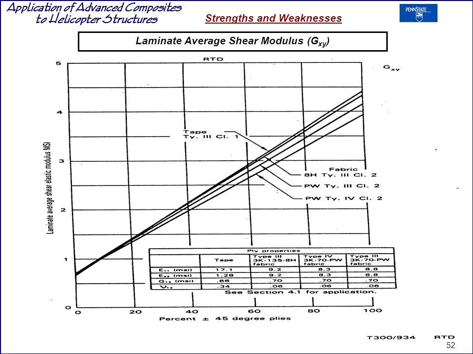 Laminate Average Shear Modulus (Gxy)