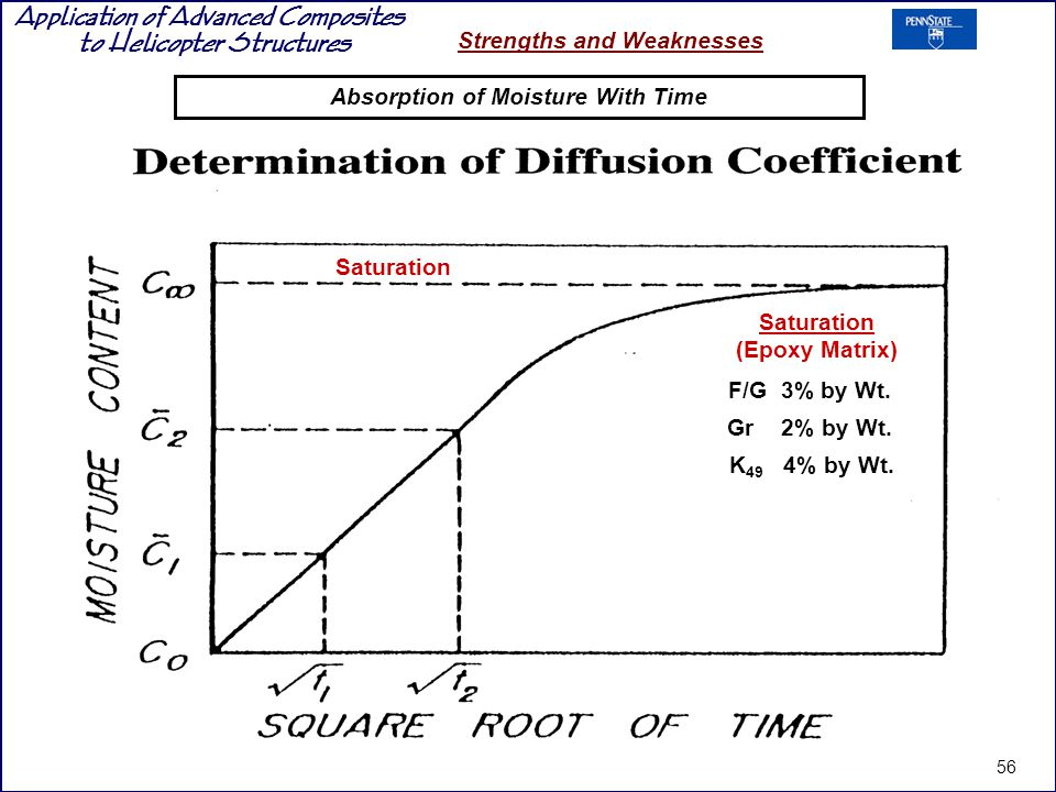 Absorption of Moisture With Time