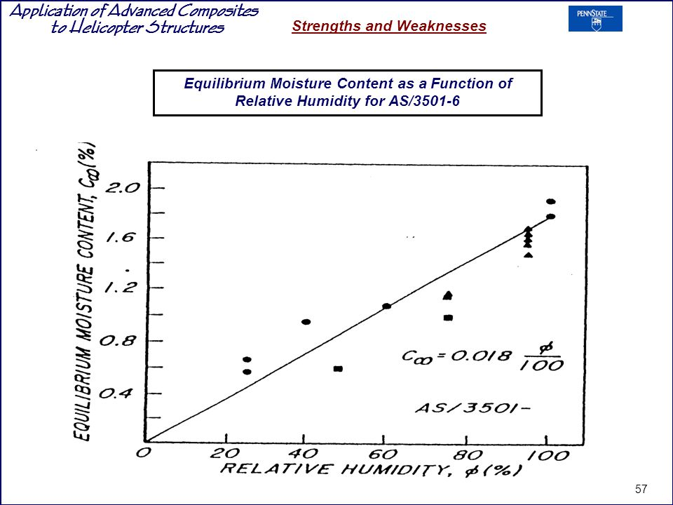 Equilibrium Moisture Content as a Function of Relative Humidity for AS/3501-6