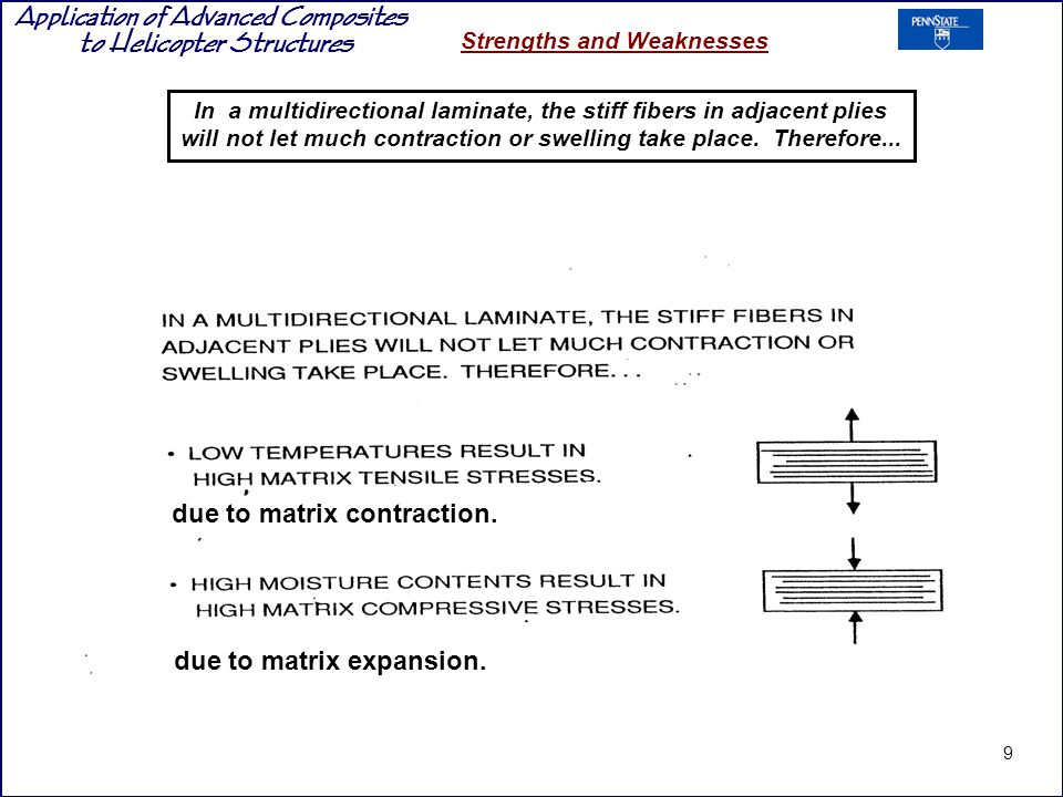 due to matrix contraction.