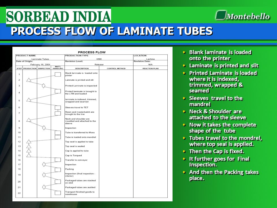 PROCESS FLOW OF LAMINATE TUBES