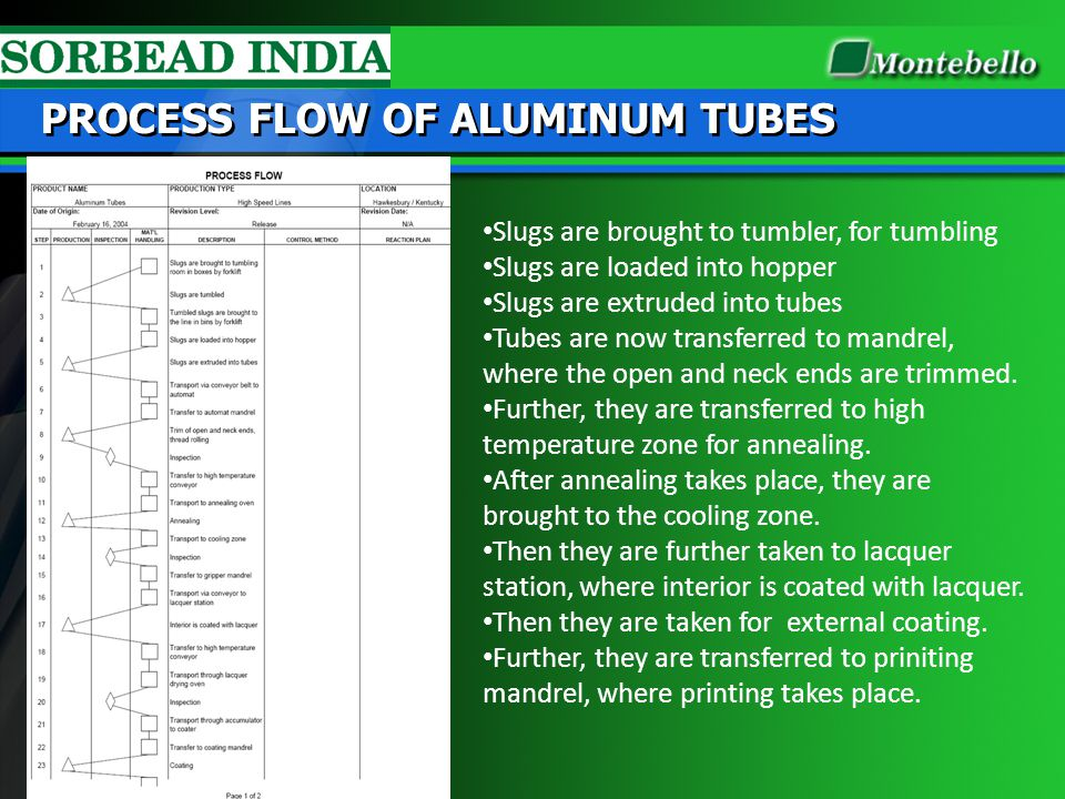 PROCESS FLOW OF ALUMINUM TUBES