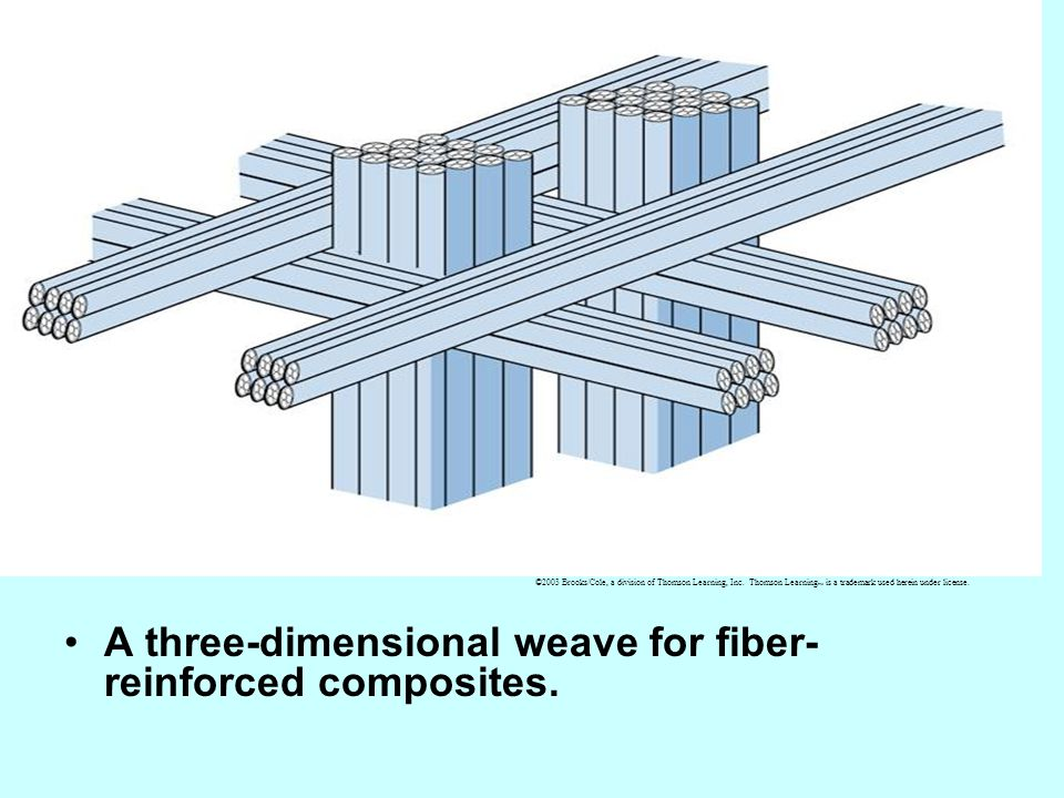 A three-dimensional weave for fiber-reinforced composites.