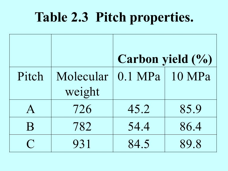 Table 2.3 Pitch properties.
