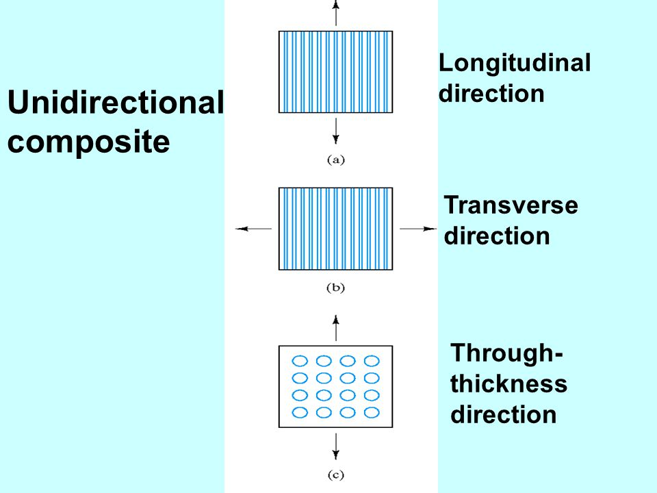 Unidirectional composite