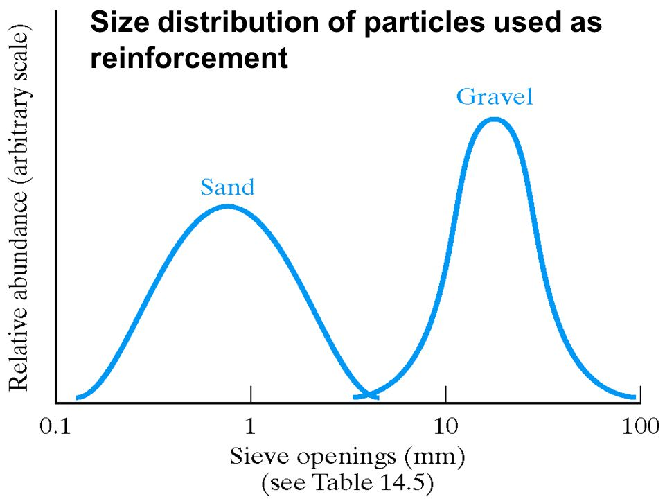Size distribution of particles used as reinforcement