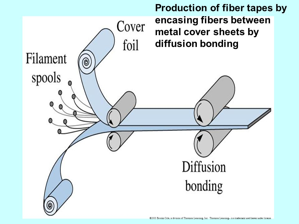 Production of fiber tapes by encasing fibers between metal cover sheets by diffusion bonding