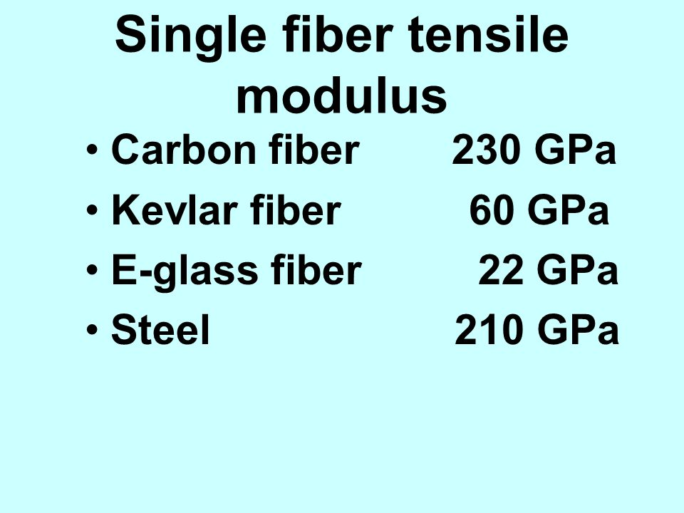 Single fiber tensile modulus
