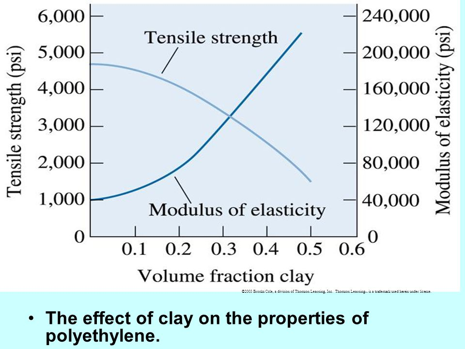 The effect of clay on the properties of polyethylene.