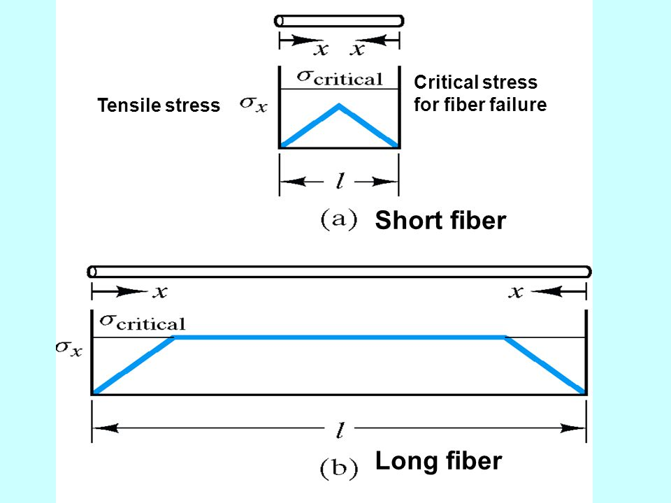 Short fiber Long fiber Critical stress for fiber failure
