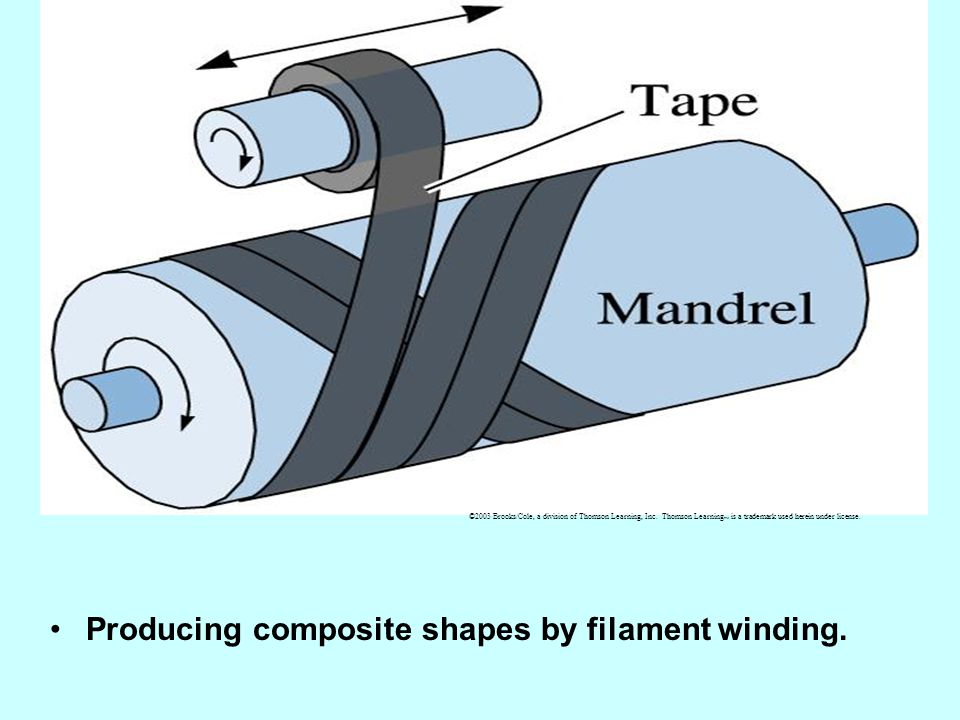 Producing composite shapes by filament winding.