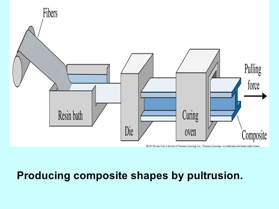 Producing composite shapes by pultrusion.