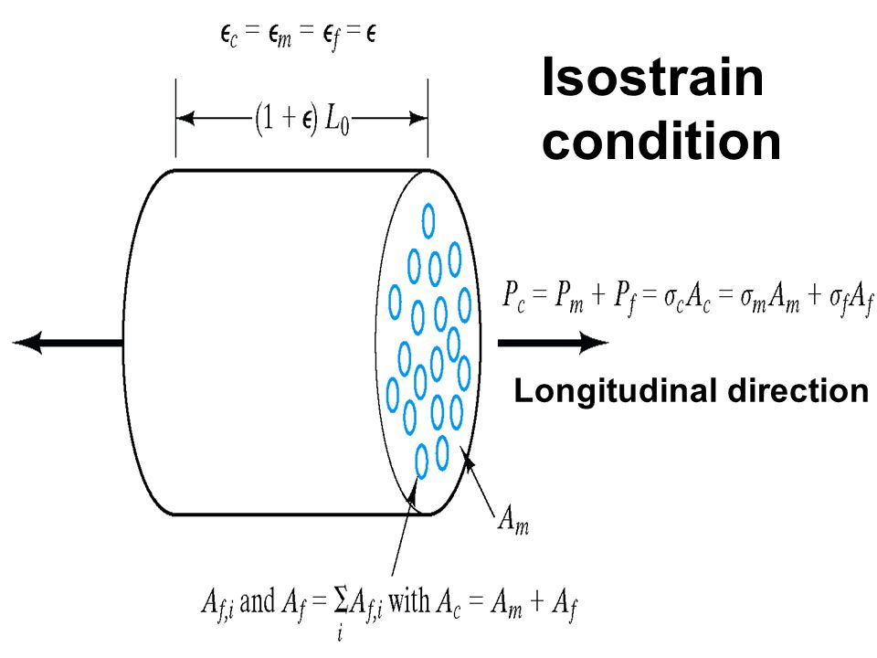 Isostrain condition Longitudinal direction