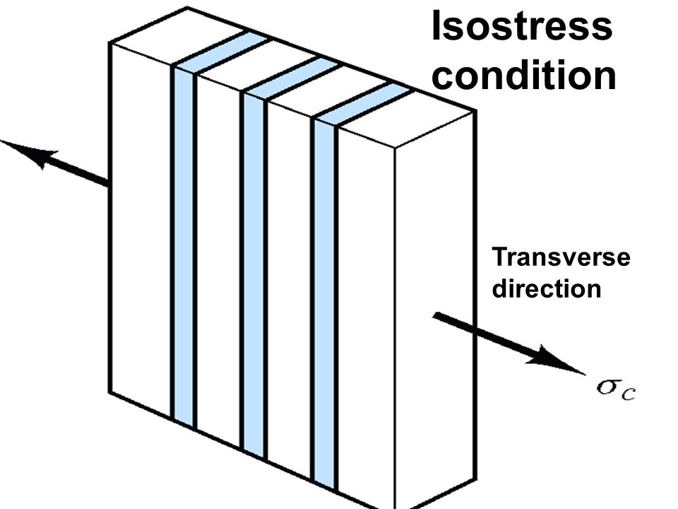 Isostress condition Transverse direction