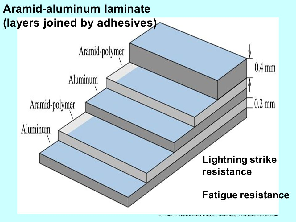 Aramid-aluminum laminate (layers joined by adhesives)