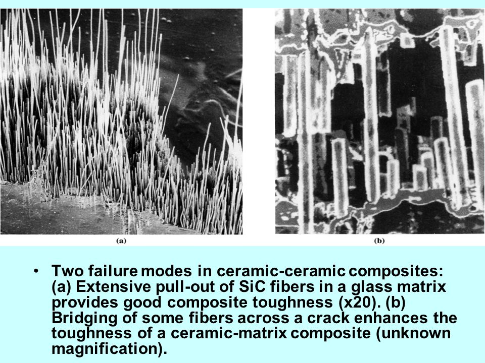 Two failure modes in ceramic-ceramic composites: (a) Extensive pull-out of SiC fibers in a glass matrix provides good composite toughness (x20).