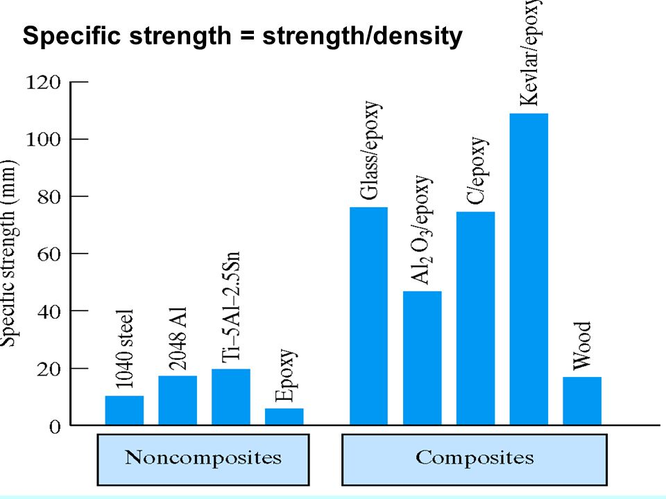 Specific strength = strength/density