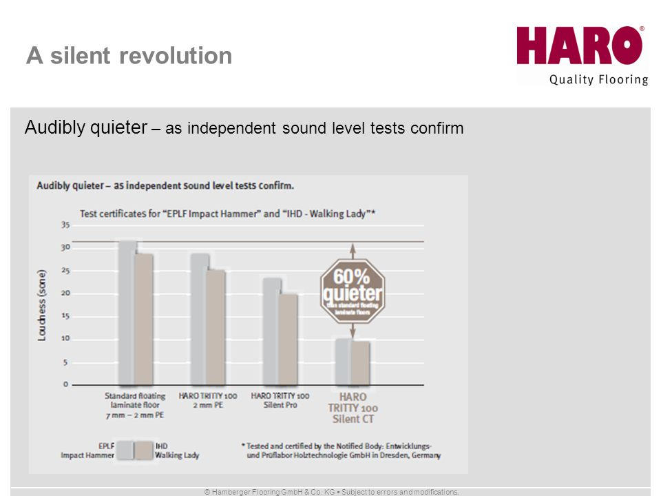A silent revolution Audibly quieter – as independent sound level tests confirm