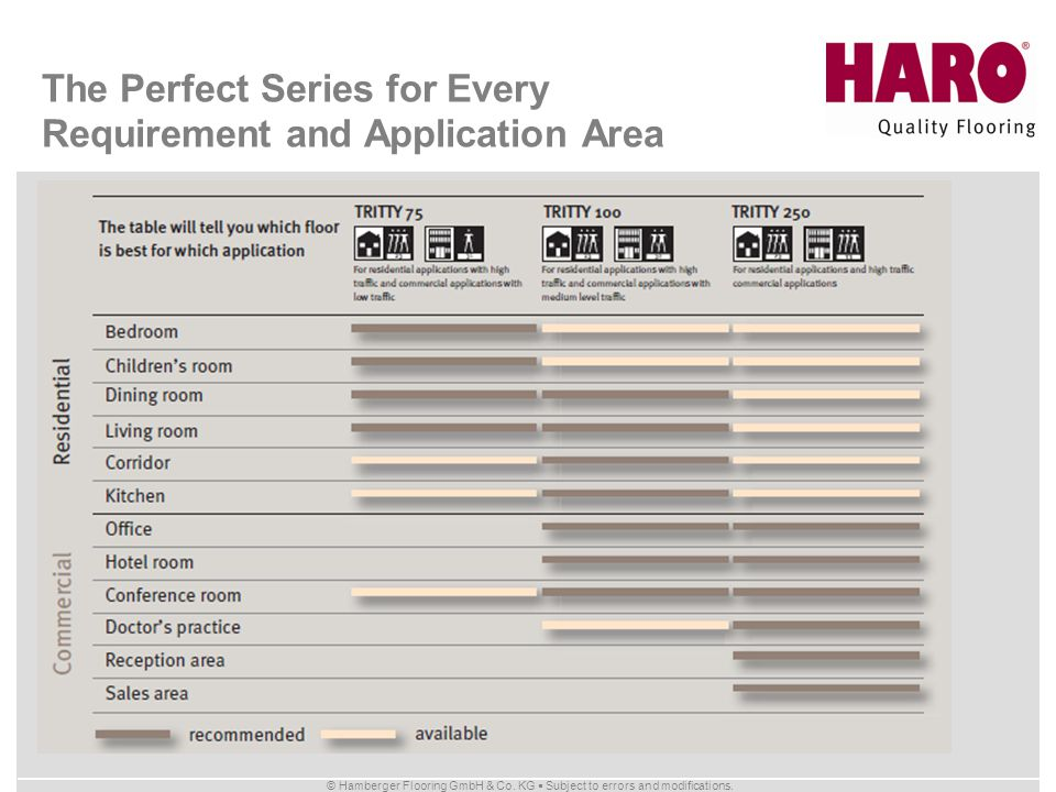 The Perfect Series for Every Requirement and Application Area