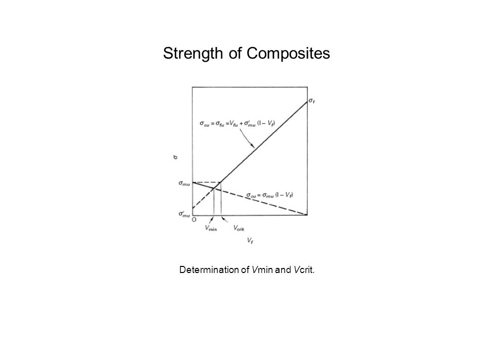 Strength of Composites
