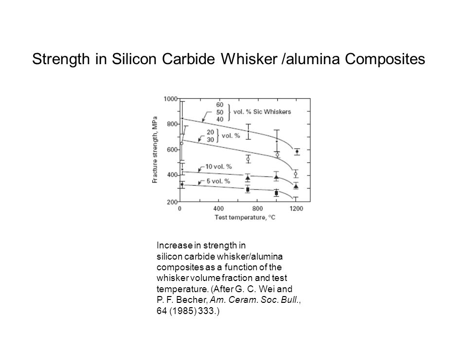Strength in Silicon Carbide Whisker /alumina Composites