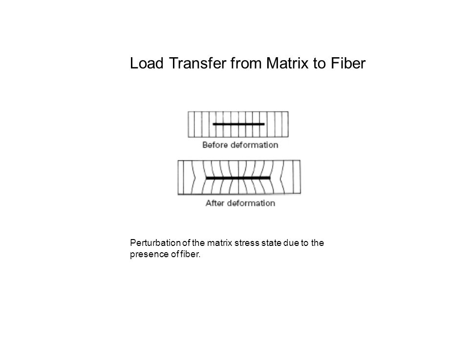 Load Transfer from Matrix to Fiber