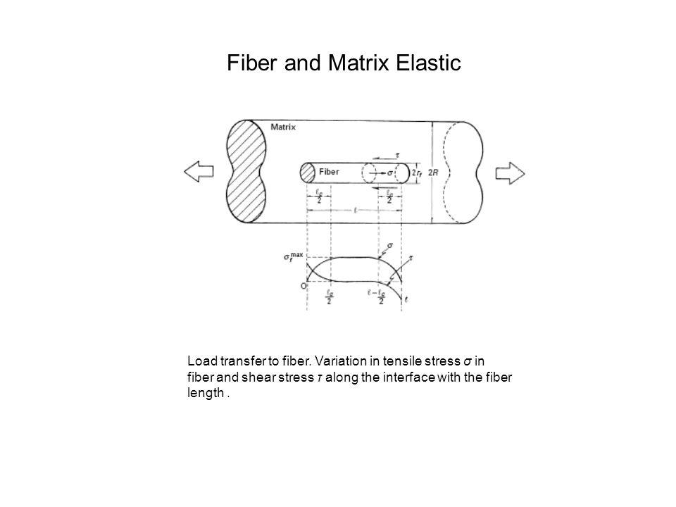 Fiber and Matrix Elastic