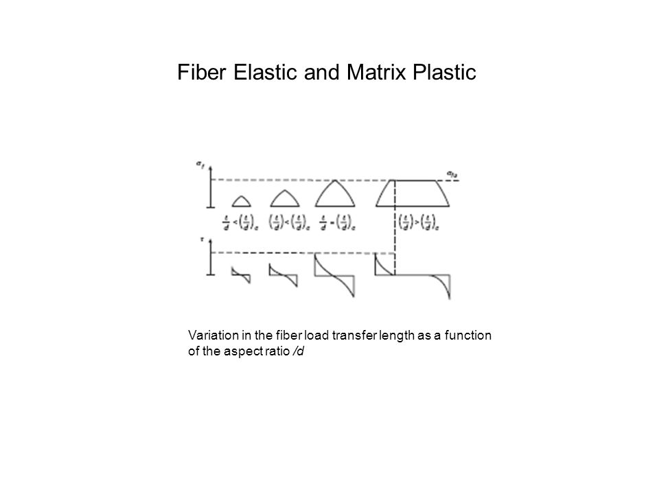 Fiber Elastic and Matrix Plastic