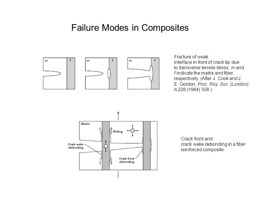 Failure Modes in Composites