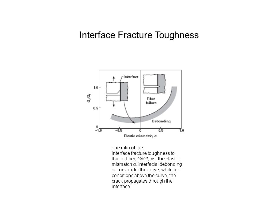Interface Fracture Toughness
