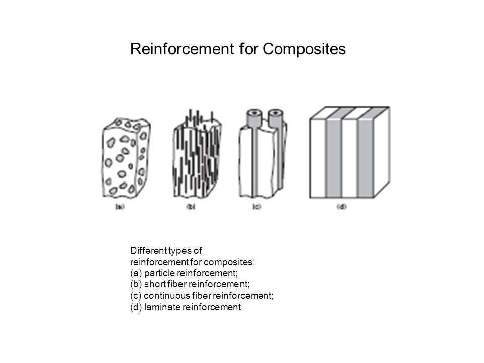 Reinforcement for Composites