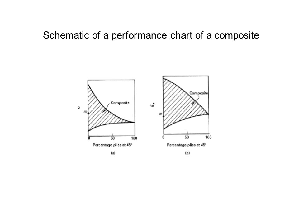 Schematic of a performance chart of a composite