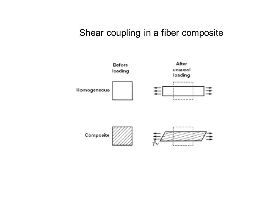 Shear coupling in a fiber composite
