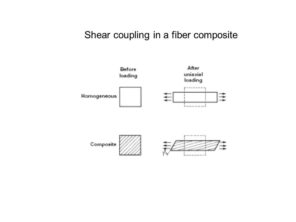 Shear coupling in a fiber composite