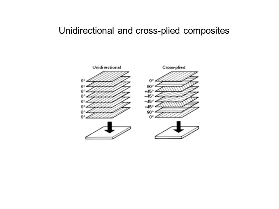 Unidirectional and cross-plied composites