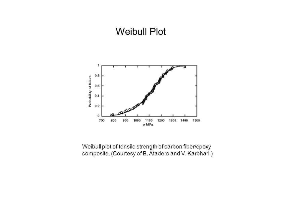Weibull Plot Weibull plot of tensile strength of carbon fiber/epoxy composite.