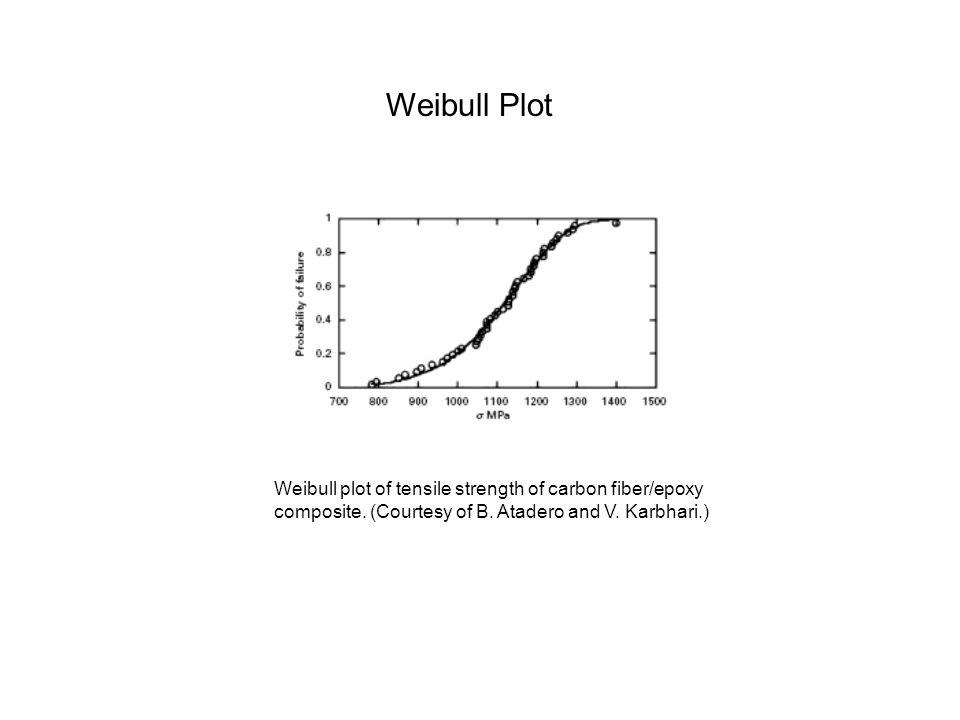 Weibull Plot Weibull plot of tensile strength of carbon fiber/epoxy composite.