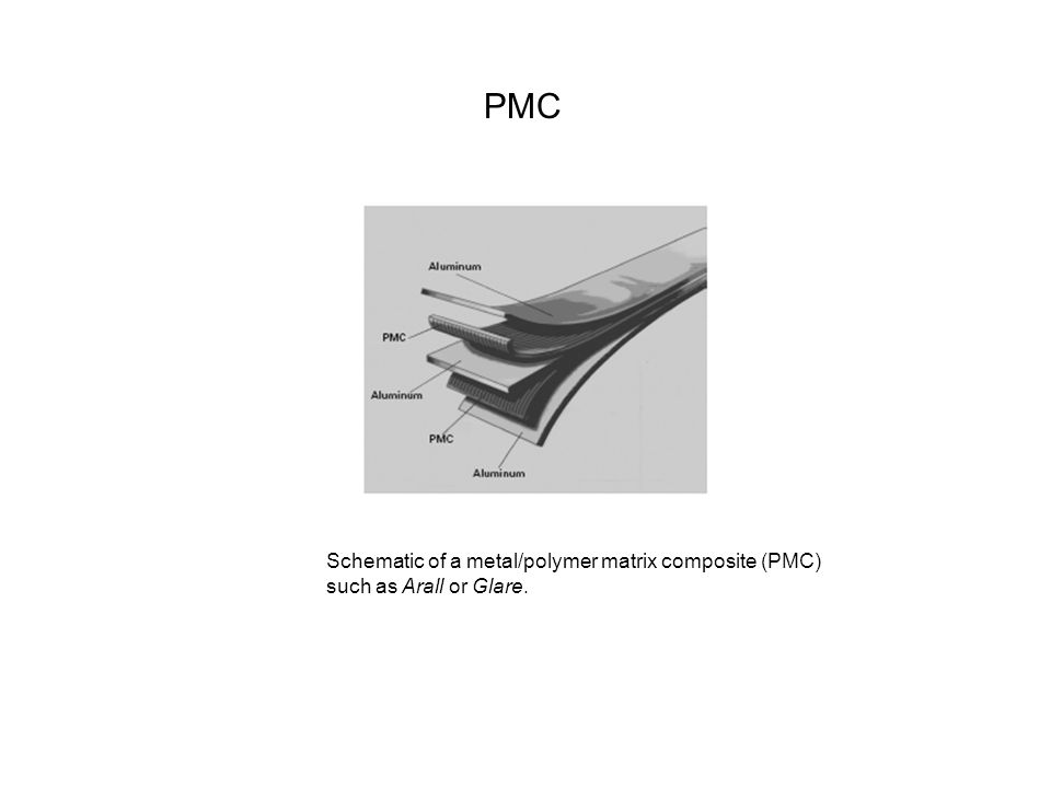 PMC Schematic of a metal/polymer matrix composite (PMC) such as Arall or Glare.