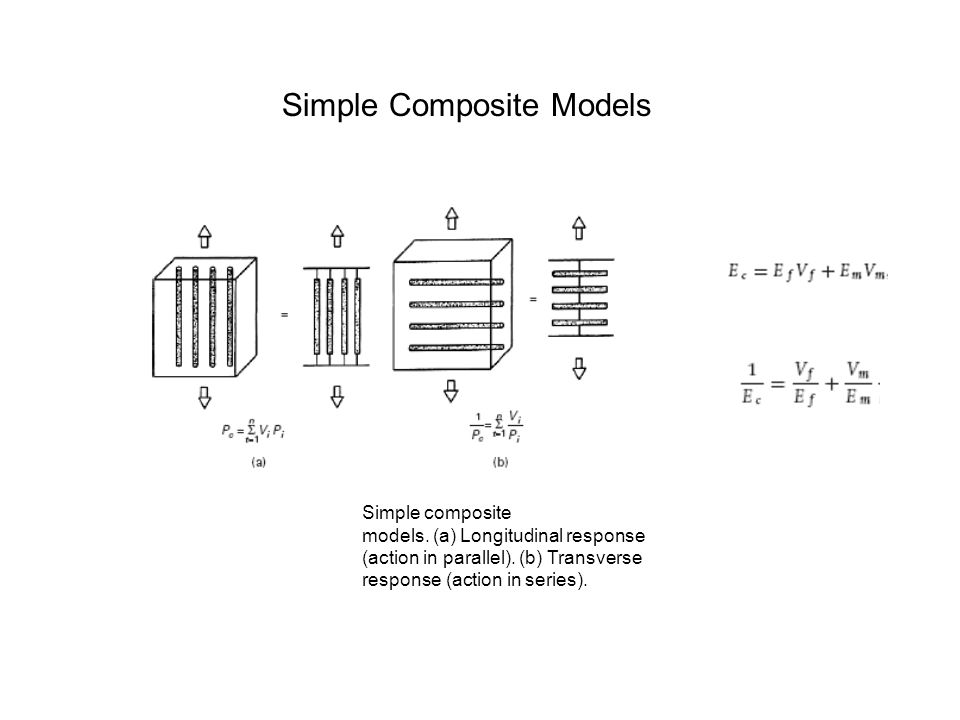 Simple Composite Models