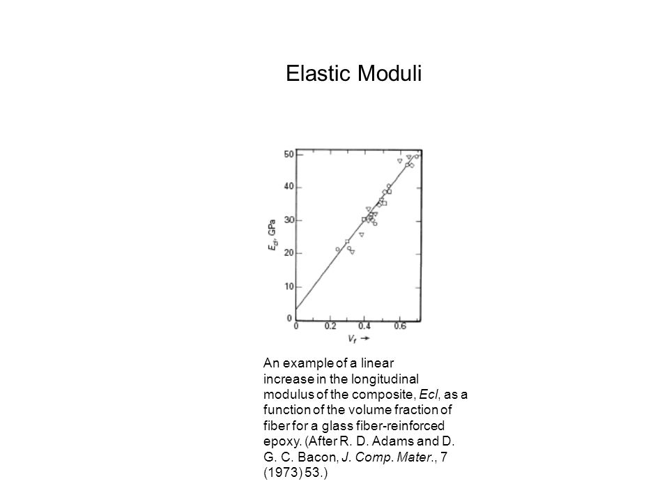 Elastic Moduli An example of a linear increase in the longitudinal