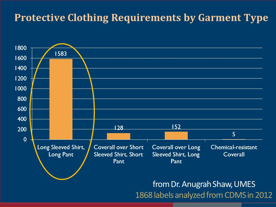 Protective Clothing Requirements by Garment Type