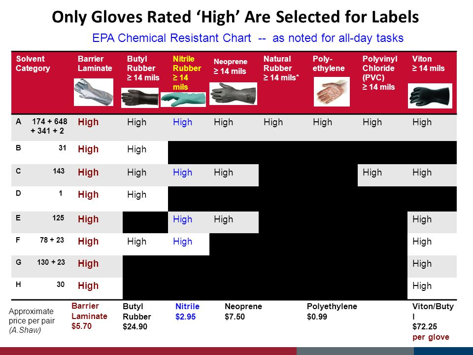 Only Gloves Rated 'High' Are Selected for Labels