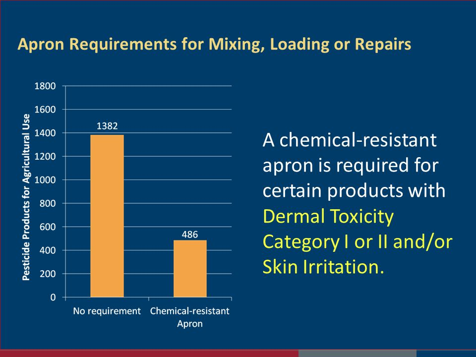 Apron Requirements for Mixing, Loading or Repairs