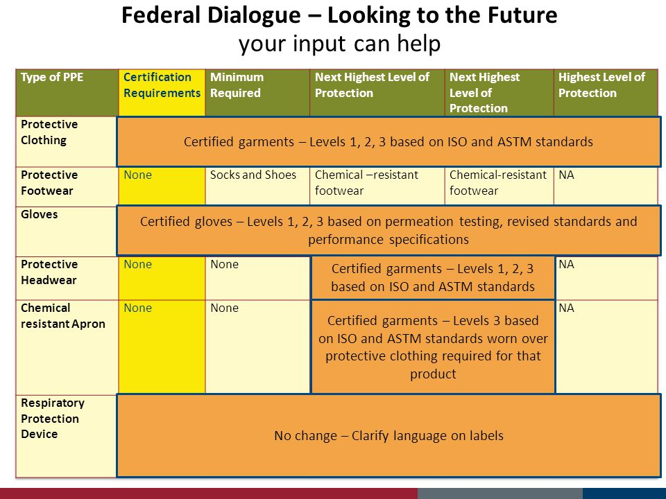 Federal Dialogue – Looking to the Future your input can help