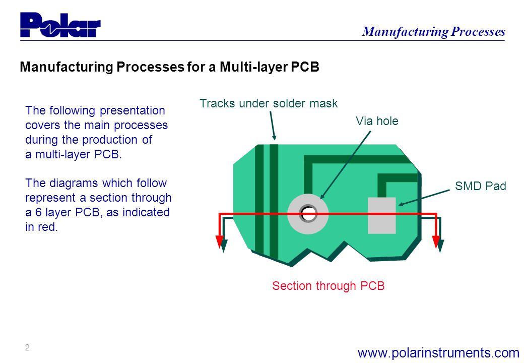 Manufacturing Processes for a Multi-layer PCB