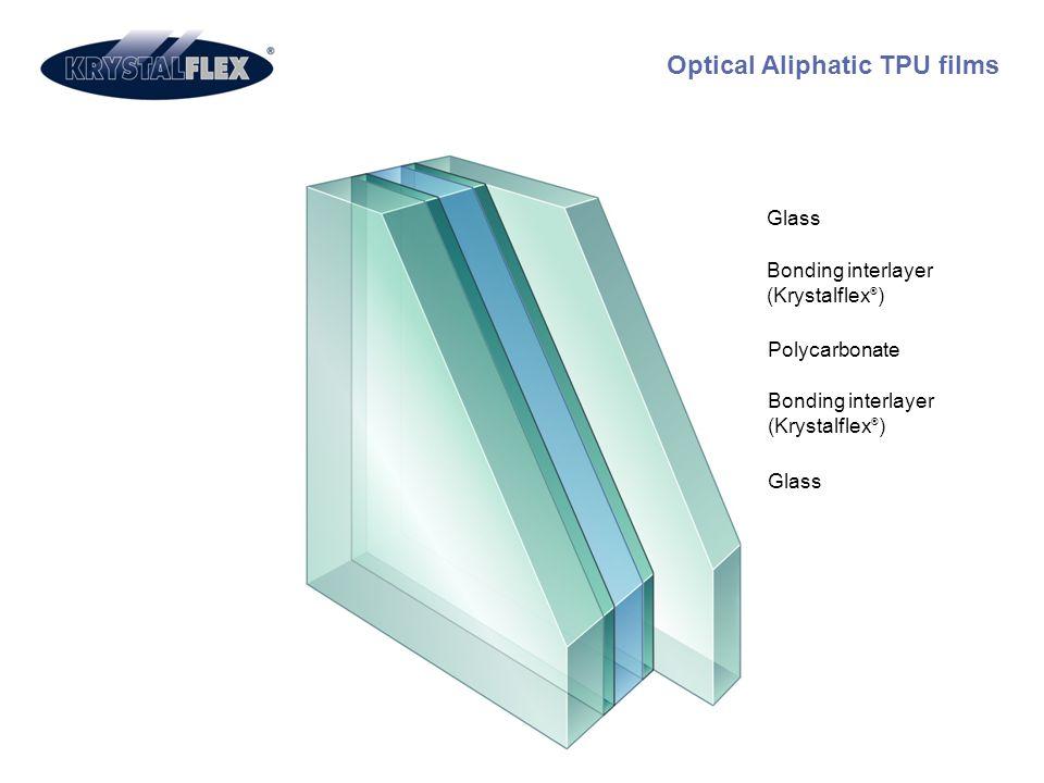 Optical Aliphatic TPU films