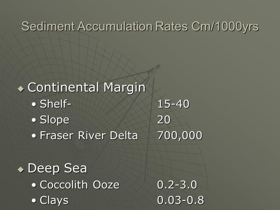 Sediment Accumulation Rates Cm/1000yrs